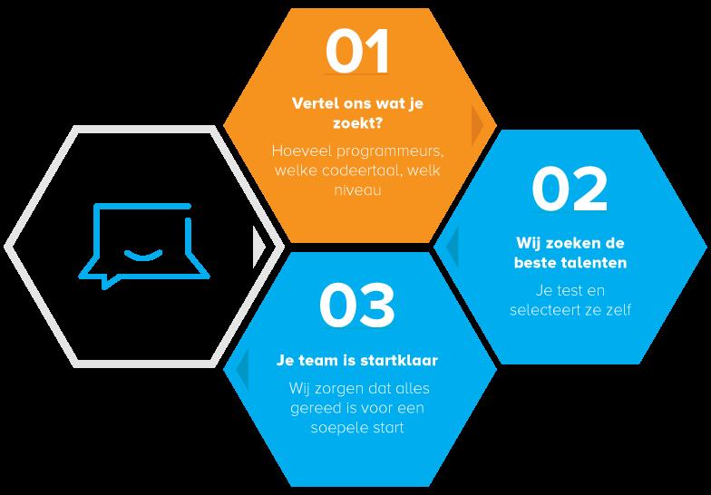 stepper-personalprogrammer-horizontal-nl