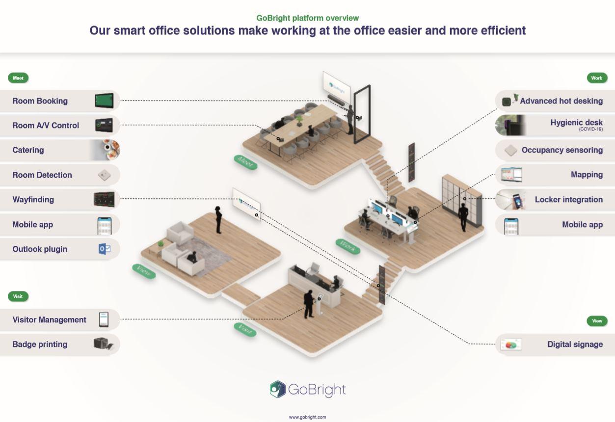 GoBright Smart Office