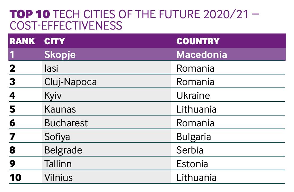 Tech cities Skopje 1st