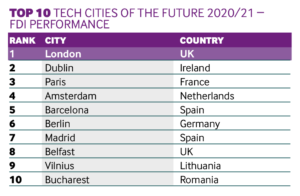 Performance cities 2020