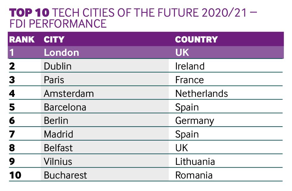 Tech cities Performance