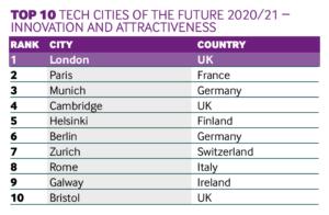 Innovation Cities 2020