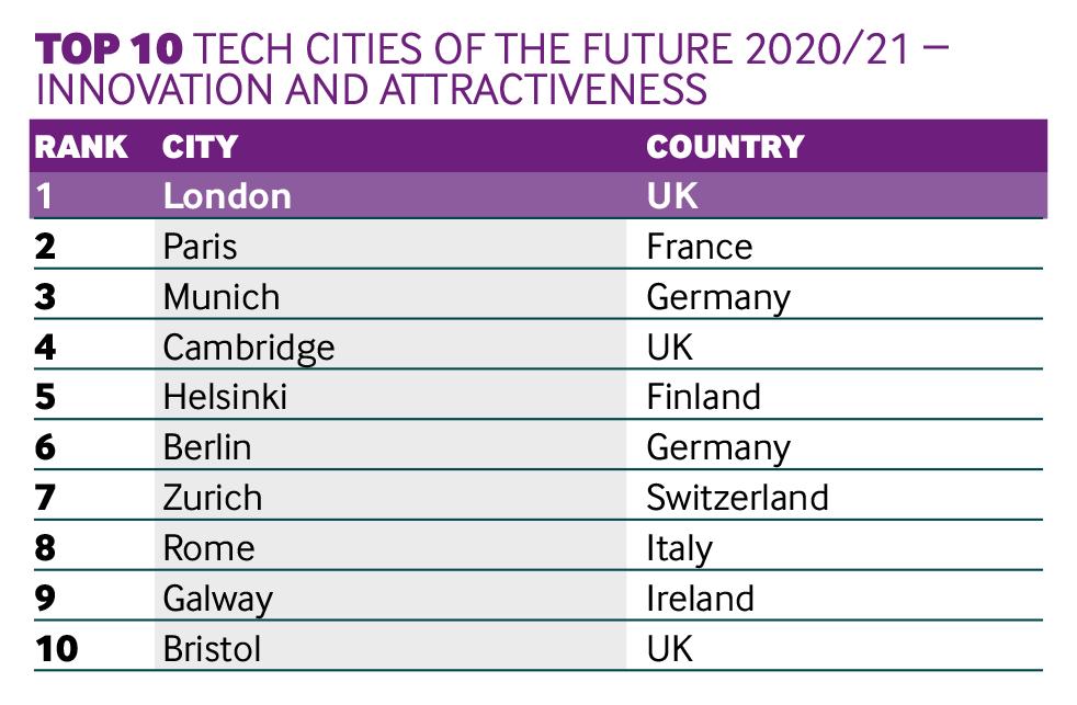 Tech cities Innovation