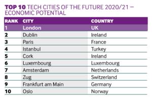 Economic potential cities 2020