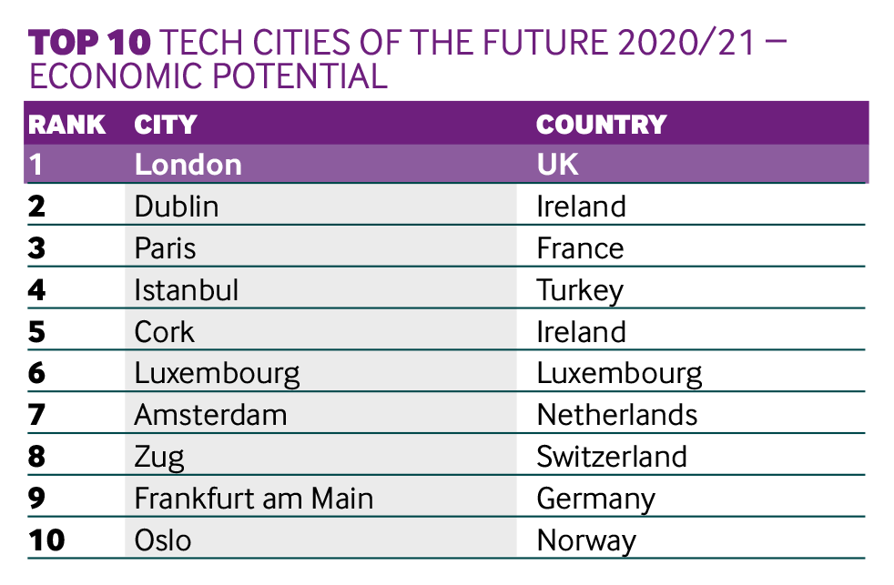 Tech cities Potential