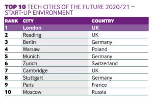 Start-up cities 2020