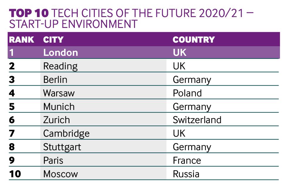 Tech cities Start-up environment