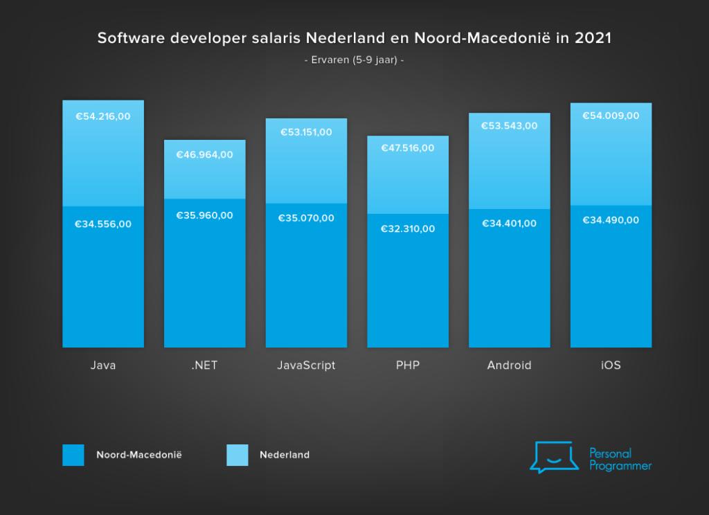 Developer salaris vergelijking 2021