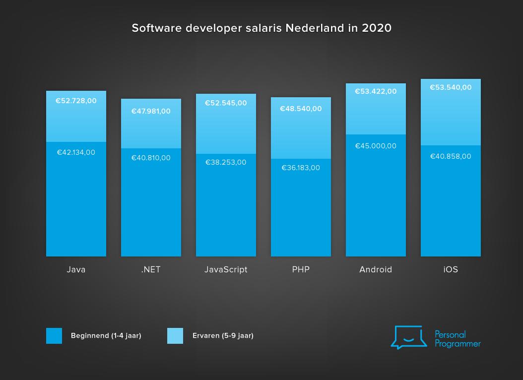 Software developer salaris Nederland