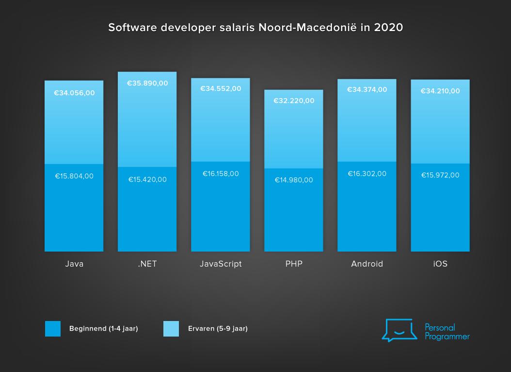 Software developer salaris Noord-Macedonië