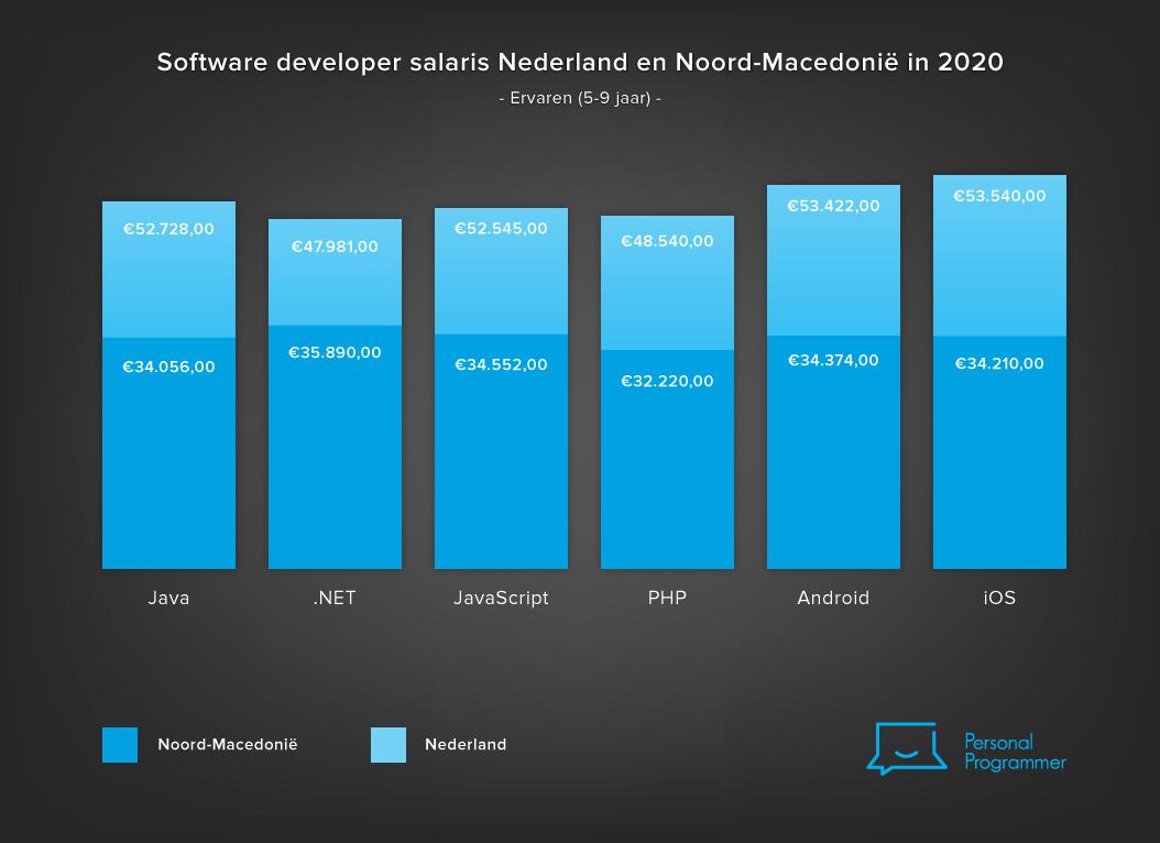 software developer salaris Nederland Macedonië