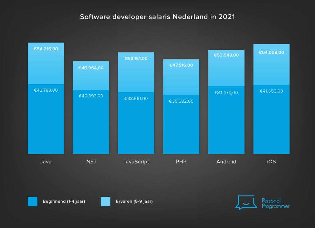 Developers salaris Nederland 2021